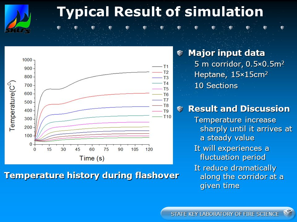 STATE KEY LABORATORY OF FIRE SCIENCE Typical Result of simulation Temperature history during flashover Major input data 5 m corridor, 0.5×0.5m 2 Hepta
