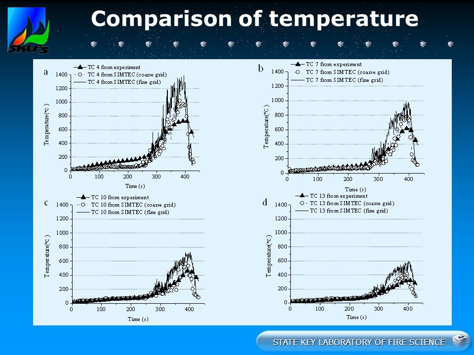 STATE KEY LABORATORY OF FIRE SCIENCE Comparison of temperature