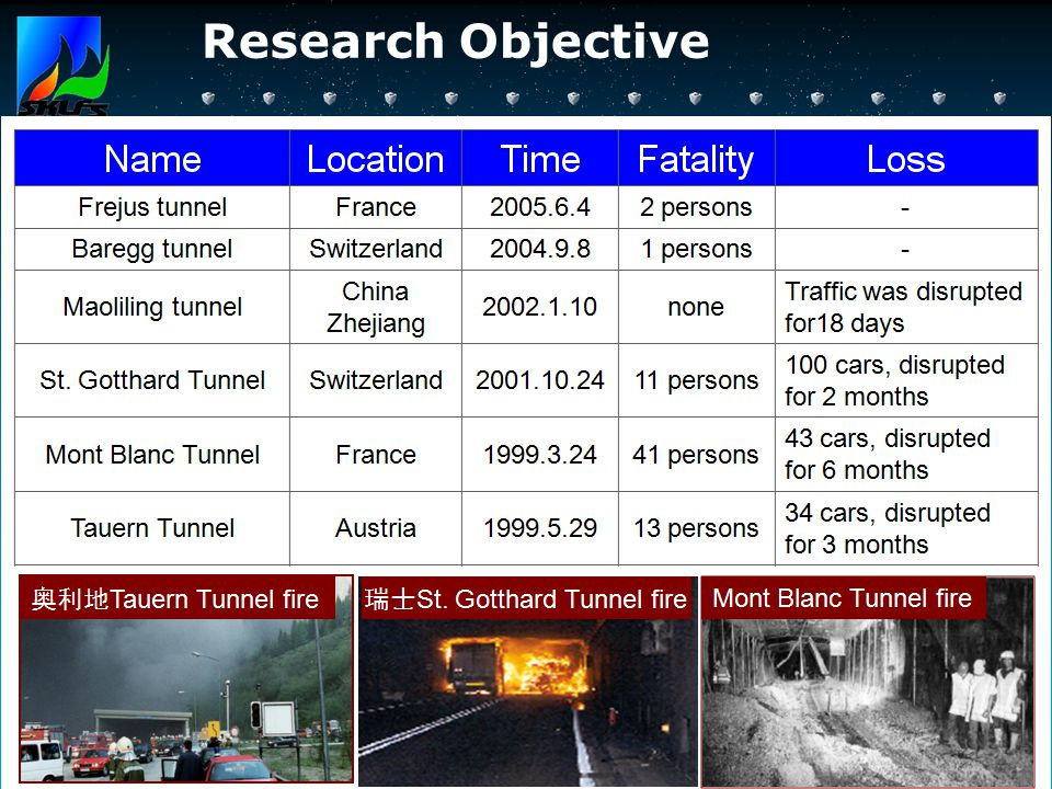 STATE KEY LABORATORY OF FIRE SCIENCE Research Objective Fire Safety of tunnel and other underground corridor Until 2008, there are 1782 road tunnels (