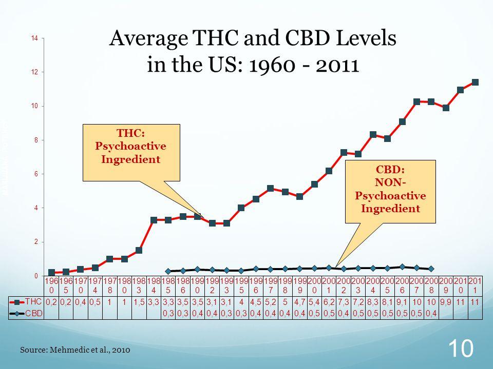 THC: Psychoactive Ingredient 10