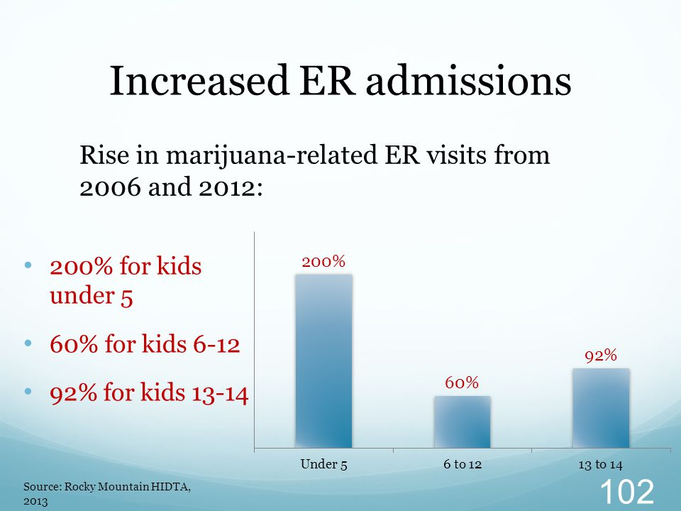 200% for kids under 5 60% for kids 6-12 92% for kids 13-14 Increased ER admissions Rise in marijuana-related ER visits from 2006 and 2012: Source: Roc