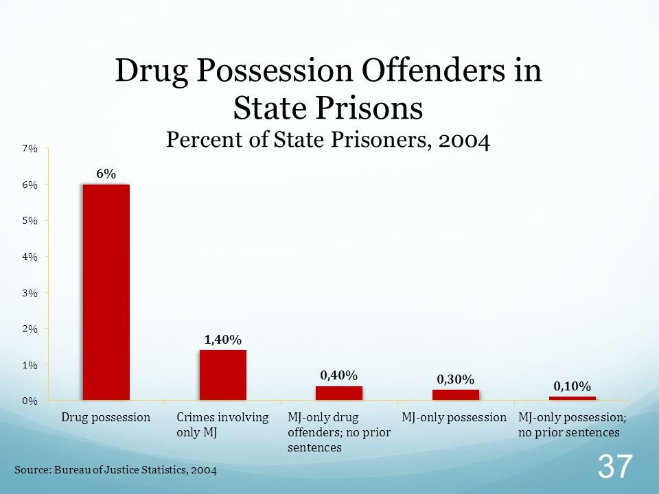 Source: Bureau of Justice Statistics, 2004 37