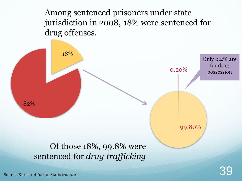 Source: Bureau of Justice Statistics, 2010 Among sentenced prisoners under state jurisdiction in 2008, 18% were sentenced for drug offenses. Of those