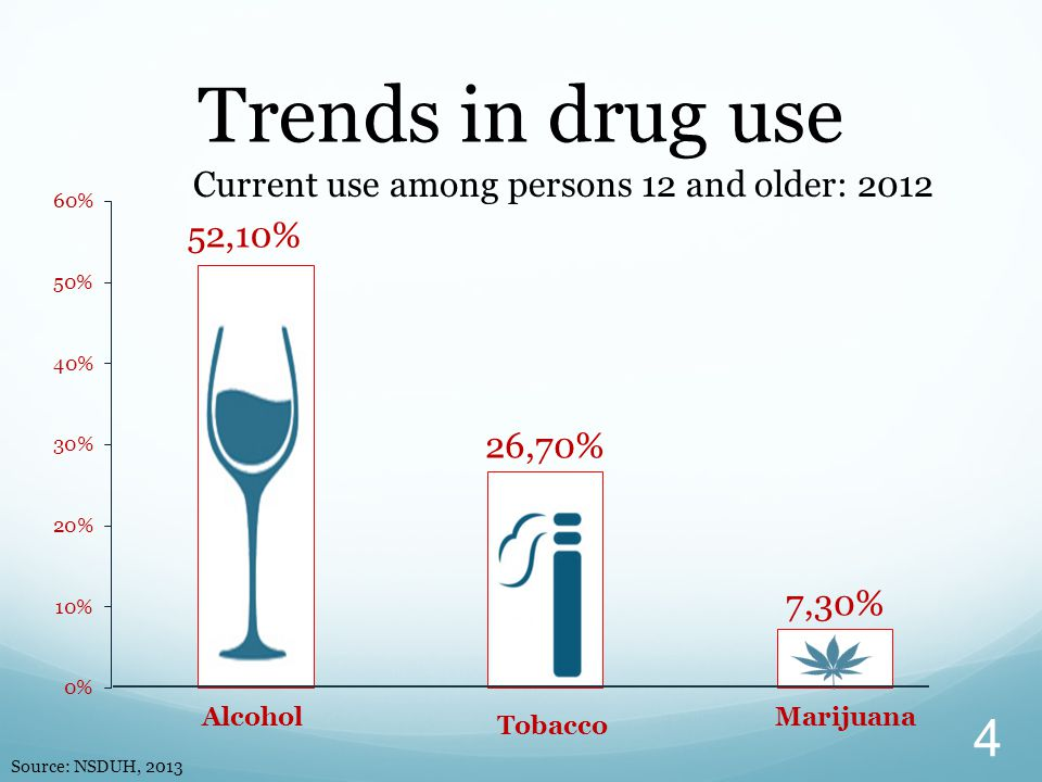 Trends in drug use Current use among persons 12 and older: 2012 Source: NSDUH, 2013 4 Tobacco AlcoholMarijuana
