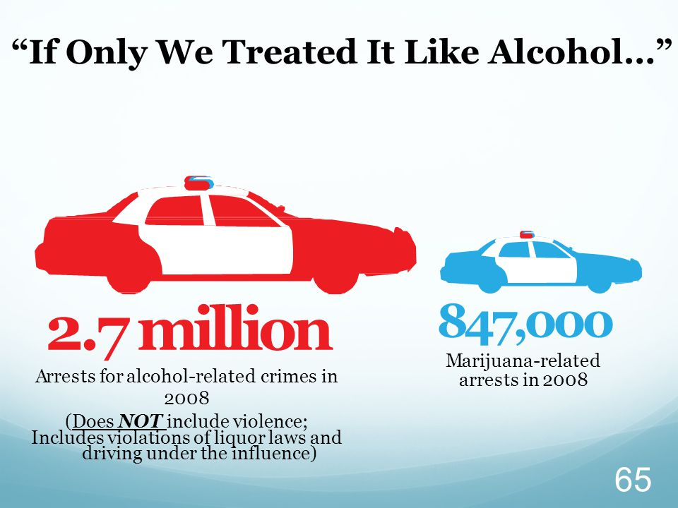 2.7 million Arrests for alcohol-related crimes in 2008 847,000 Marijuana-related arrests in 2008 (Does NOT include violence; Includes violations of li