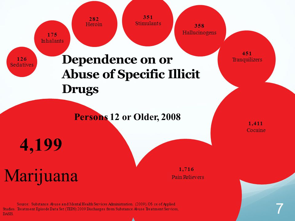 Dependence on or Abuse of Specific Illicit Drugs Persons 12 or Older, 2008 Source: Substance Abuse and Mental Health Services Administration. (2009).