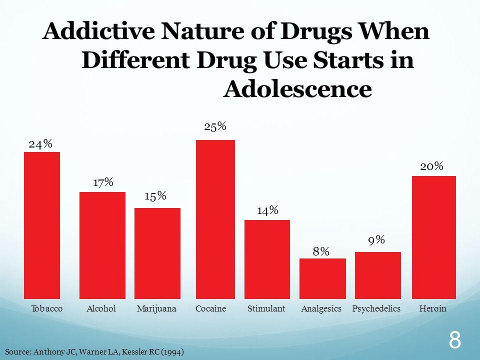 Addictive Nature of Drugs When Different Drug Use Starts in Adolescence Tobacco 24% 15% 8%8% 9% AlcoholMarijuanaCocaineStimulantAnalgesicsPsychedelics