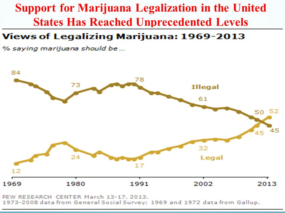 87 Sources: Gallup http://bit.ly/olrSEQ and GSS Support for Marijuana Legalization in the United States Has Reached Unprecedented Levels