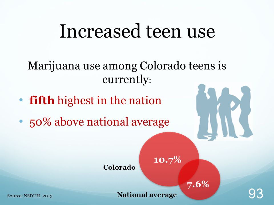 Marijuana use among Colorado teens is currently : fifth highest in the nation 50% above national average Increased teen use Source: NSDUH, 2013 10.7%