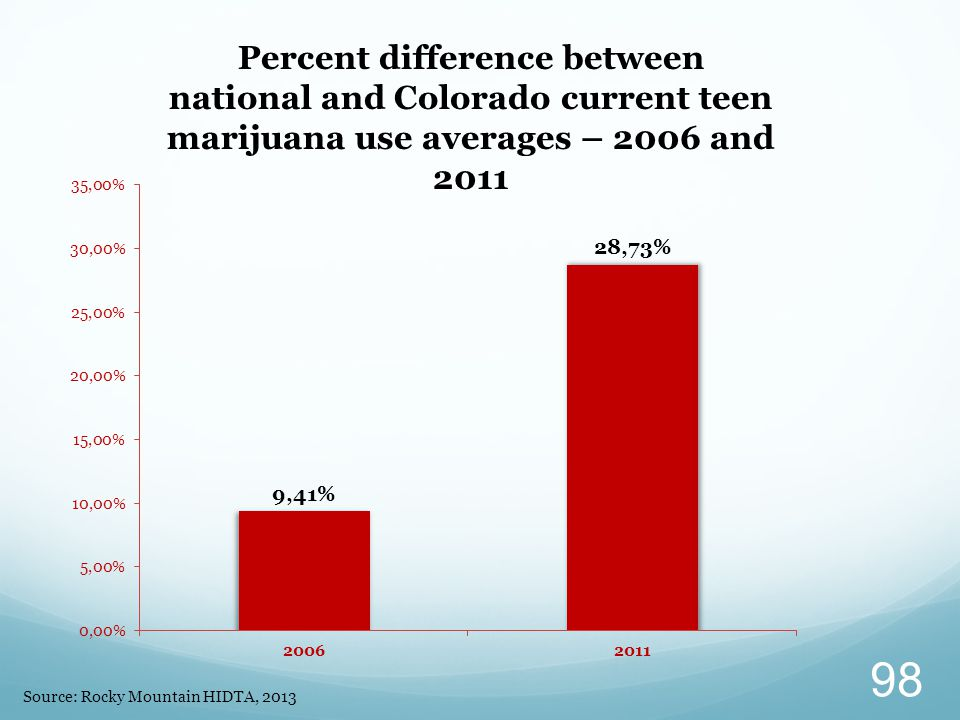 Percent difference between national and Colorado current teen marijuana use averages – 2006 and 2011 Source: Rocky Mountain HIDTA, 2013 98