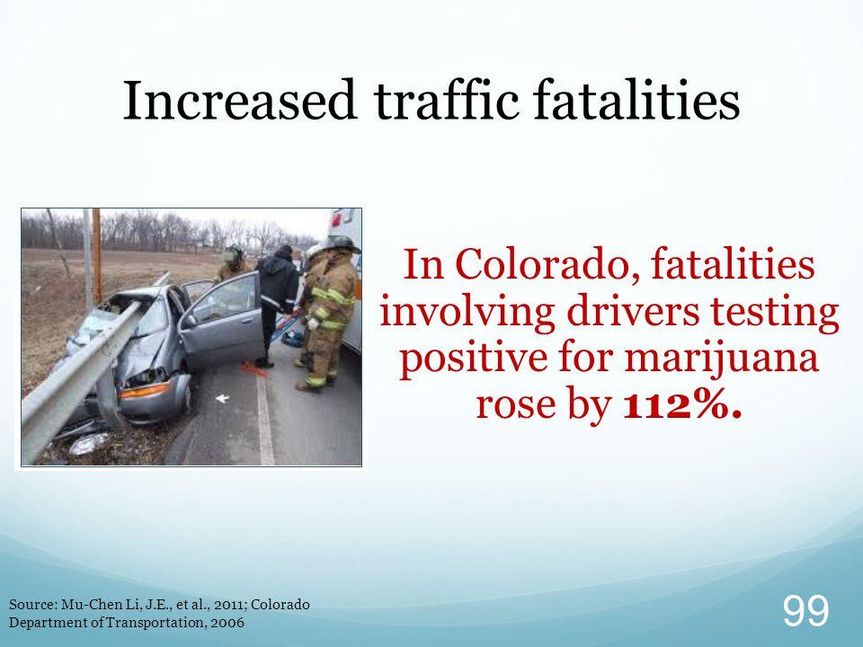 In Colorado, fatalities involving drivers testing positive for marijuana rose by 112%. Increased traffic fatalities Source: Mu-Chen Li, J.E., et al.,