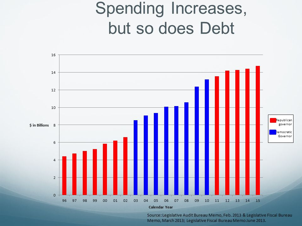 Spending Increases, but so does Debt