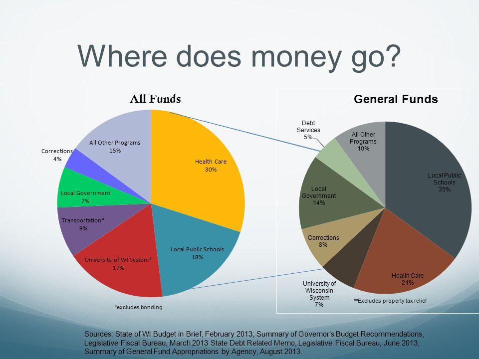 Where does money go.