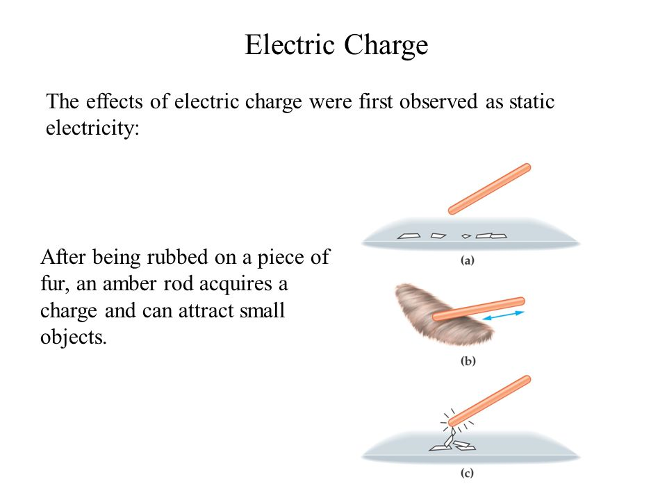 Electric Charge The effects of electric charge were first observed as static electricity: After being rubbed on a piece of fur, an amber rod acquires a charge and can attract small objects.
