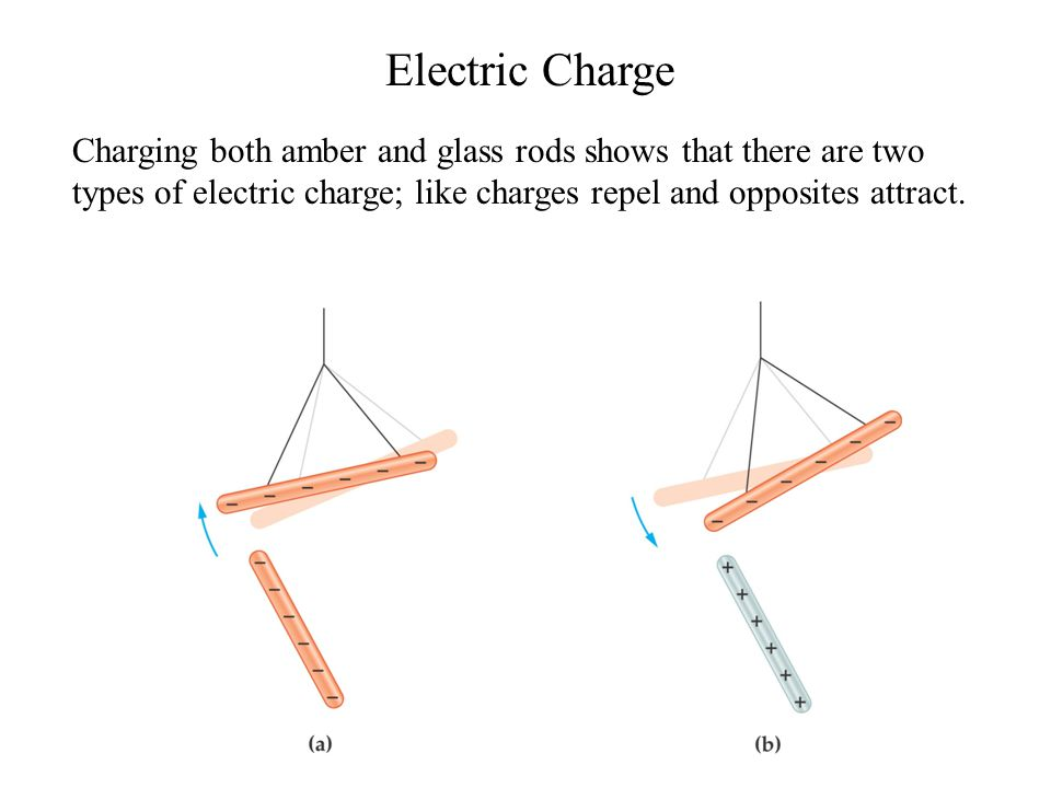 Electric Charge Charging both amber and glass rods shows that there are two types of electric charge; like charges repel and opposites attract.
