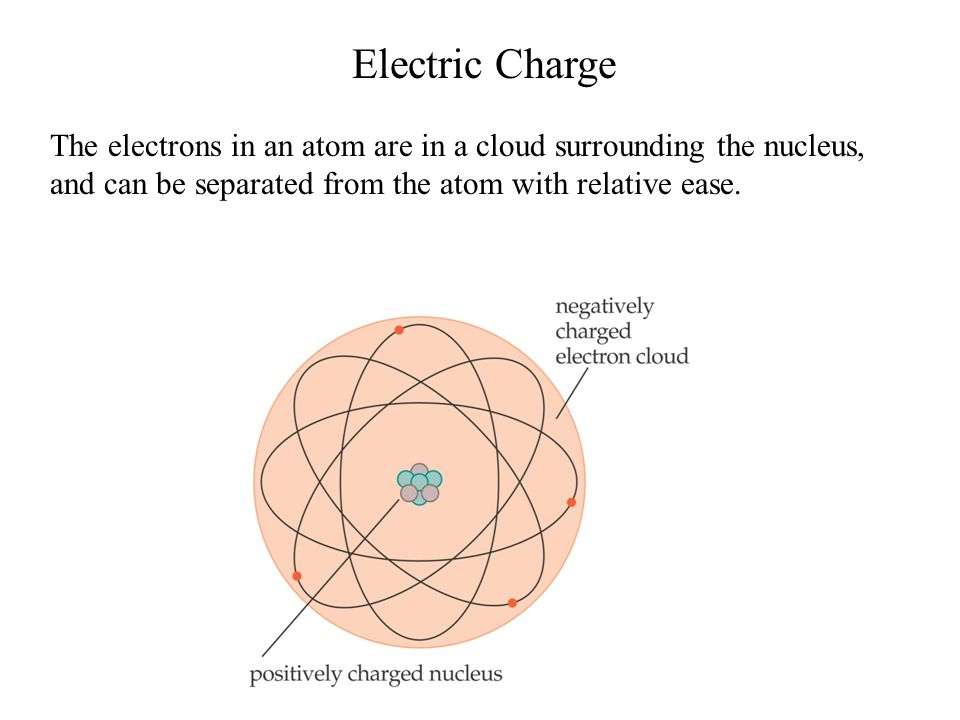 Electric Charge The electrons in an atom are in a cloud surrounding the nucleus, and can be separated from the atom with relative ease.