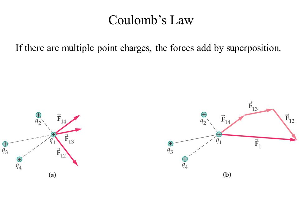 Coulomb's Law If there are multiple point charges, the forces add by superposition.