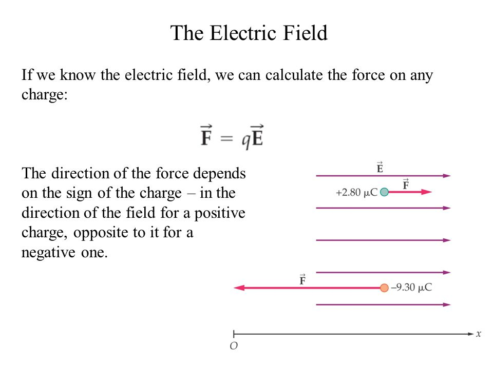 The Electric Field If we know the electric field, we can calculate the force on any charge: The direction of the force depends on the sign of the charge – in the direction of the field for a positive charge, opposite to it for a negative one.