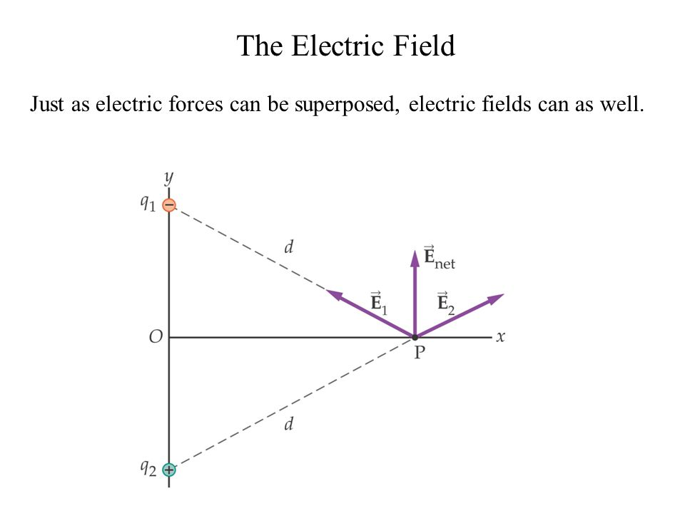 The Electric Field Just as electric forces can be superposed, electric fields can as well.