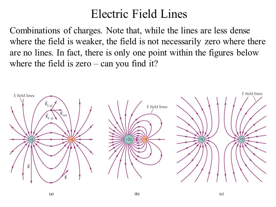 Electric Field Lines Combinations of charges. Note that, while the lines are less dense where the field is weaker, the field is not necessarily zero w