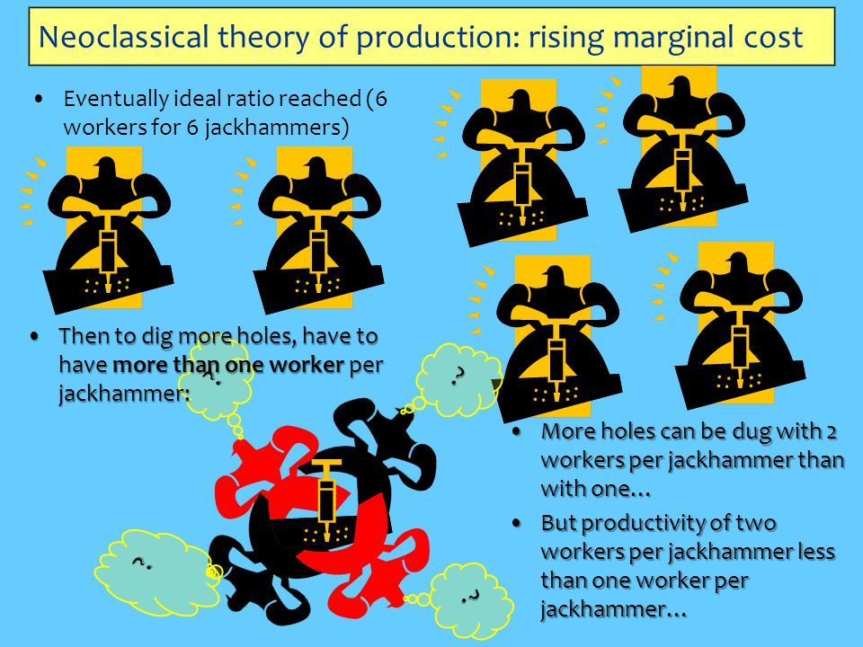 Neoclassical theory of production: rising marginal cost Eventually ideal ratio reached (6 workers for 6 jackhammers) ? ? Then to dig more holes, have