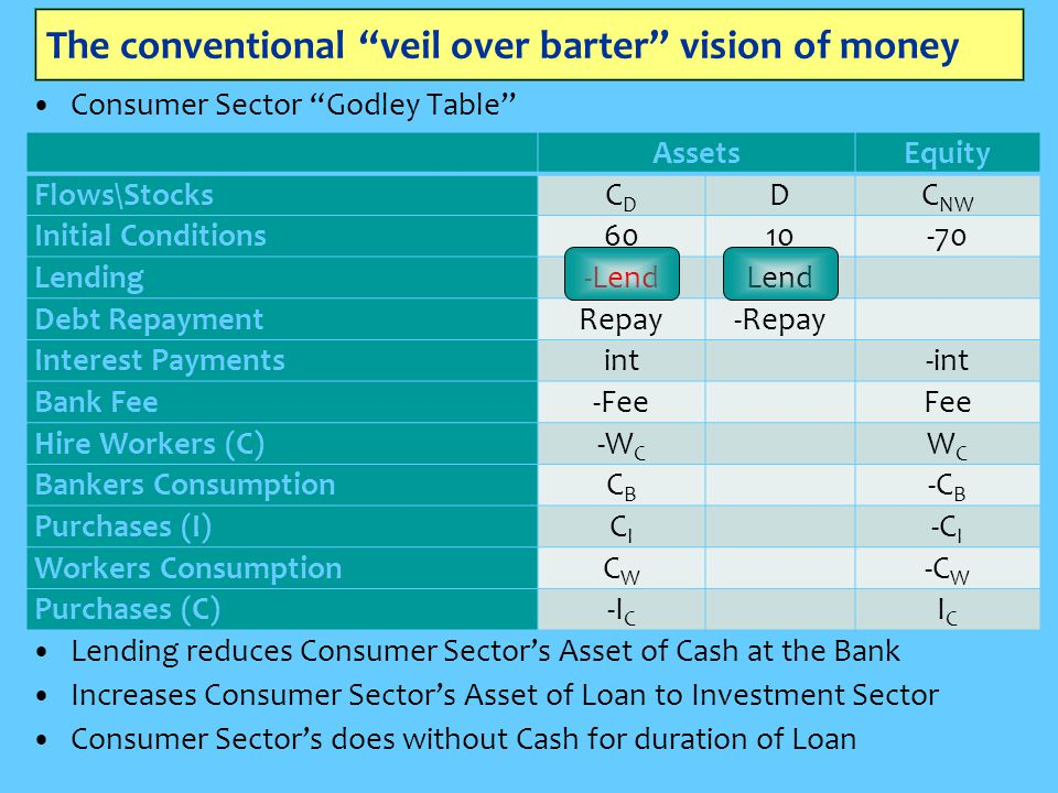 """The conventional """"veil over barter"""" vision of money Consumer Sector """"Godley Table"""" AssetsEquity Flows\StocksCDCD DC NW Initial Conditions6010-70 Lendi"""