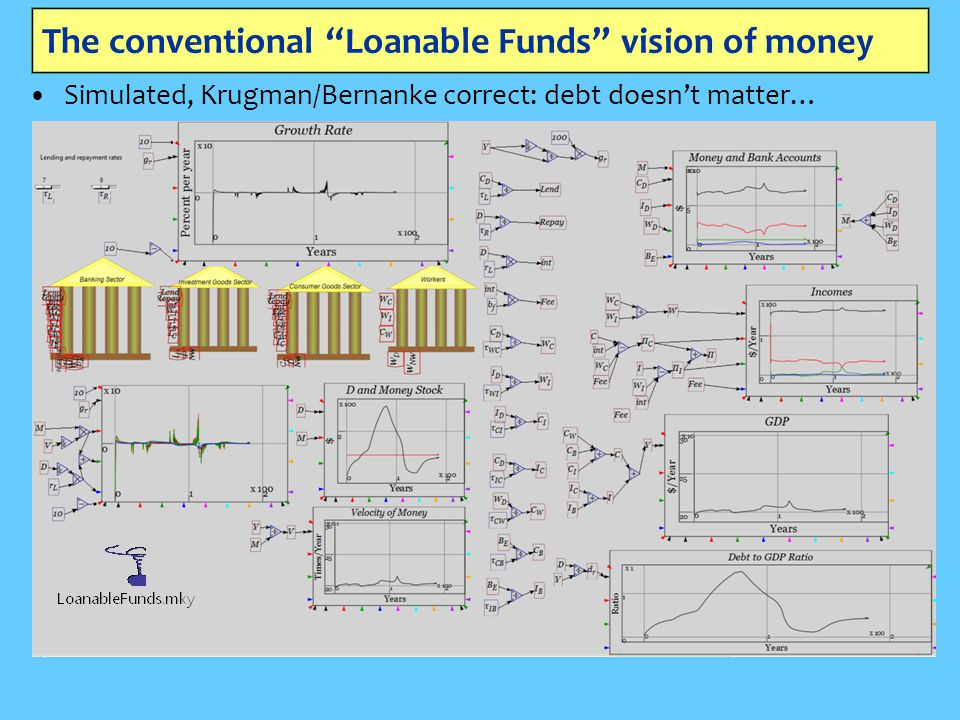 """The conventional """"Loanable Funds"""" vision of money Simulated, Krugman/Bernanke correct: debt doesn't matter…"""