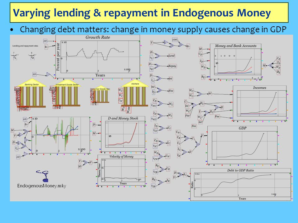 Varying lending & repayment in Endogenous Money Changing debt matters: change in money supply causes change in GDP