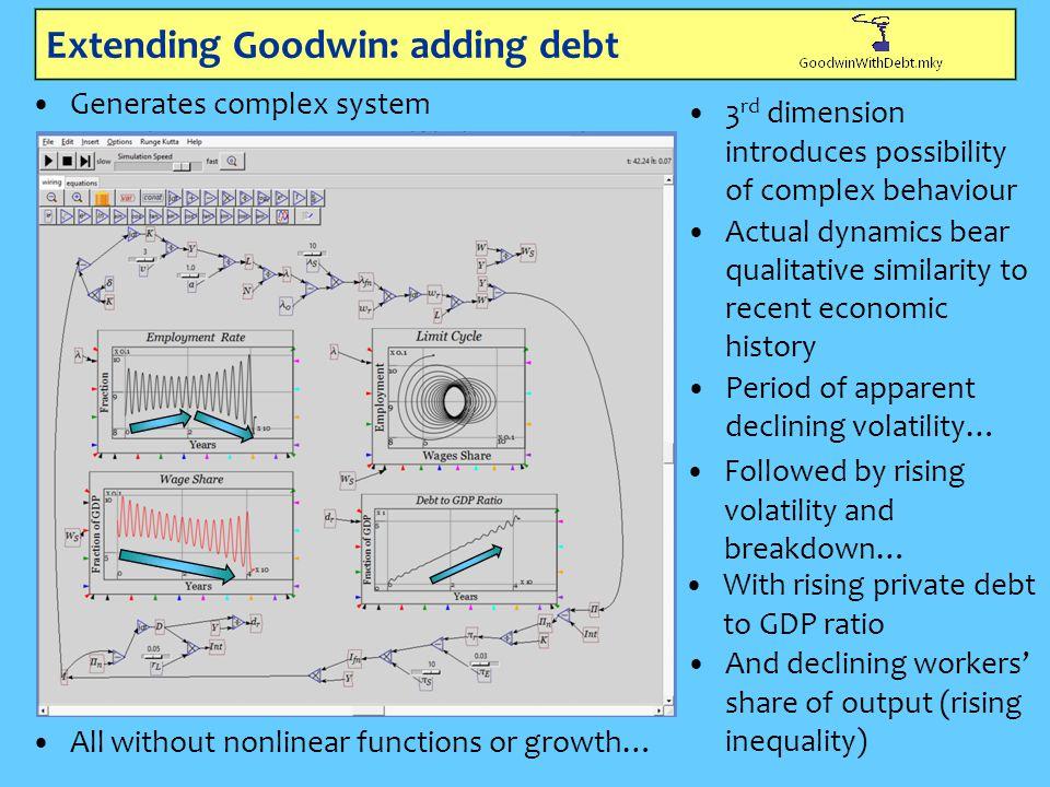 Extending Goodwin: adding debt Generates complex system 3 rd dimension introduces possibility of complex behaviour Actual dynamics bear qualitative si