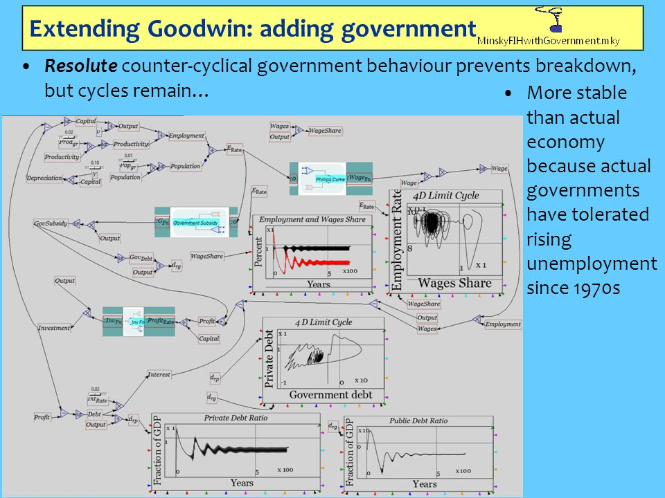 Extending Goodwin: adding government Resolute counter-cyclical government behaviour prevents breakdown, but cycles remain… More stable than actual eco