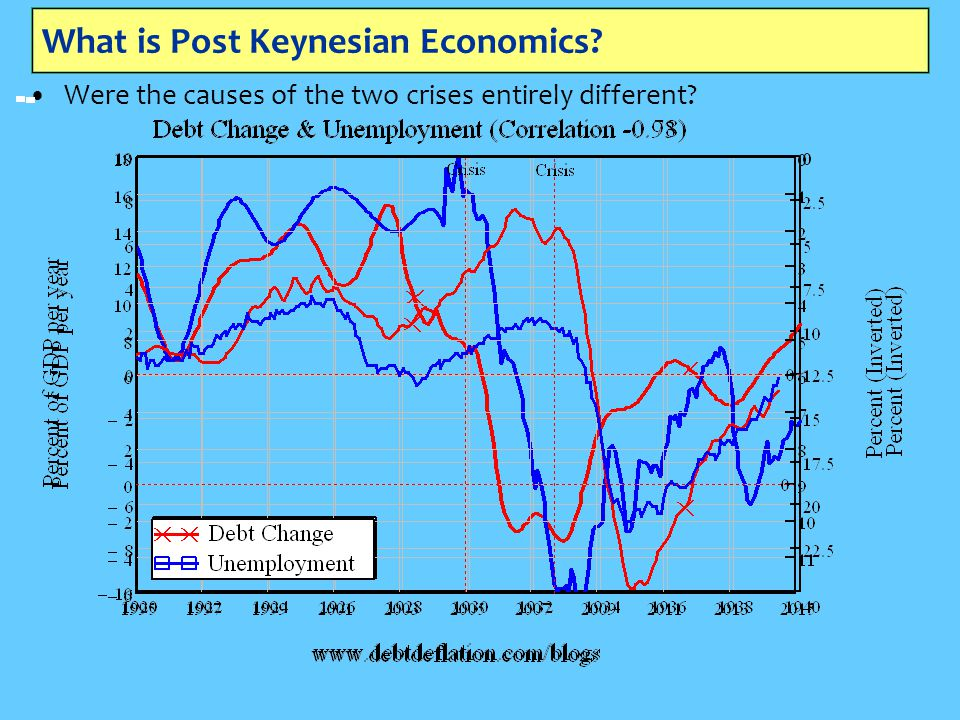 What is Post Keynesian Economics? Were the causes of the two crises entirely different?