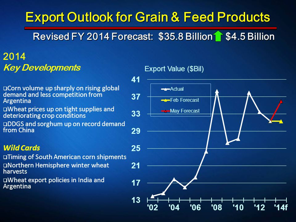 Revised FY 2014 Forecast: $35.8 Billion $4.5 Billion Revised FY 2014 Forecast: $35.8 Billion $4.5 Billion 2014 Key Developments  Corn volume up sharply on rising global demand and less competition from Argentina  Wheat prices up on tight supplies and deteriorating crop conditions  DDGS and sorghum up on record demand from China Wild Cards  Timing of South American corn shipments  Northern Hemisphere winter wheat harvests  Wheat export policies in India and Argentina Export Outlook for Grain & Feed Products