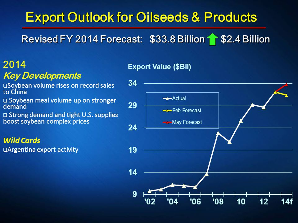 Revised FY 2014 Forecast: $33.8 Billion $2.4 Billion Revised FY 2014 Forecast: $33.8 Billion $2.4 Billion Export Outlook for Oilseeds & Products 2014 Key Developments  Soybean volume rises on record sales to China  Soybean meal volume up on stronger demand  Strong demand and tight U.S.