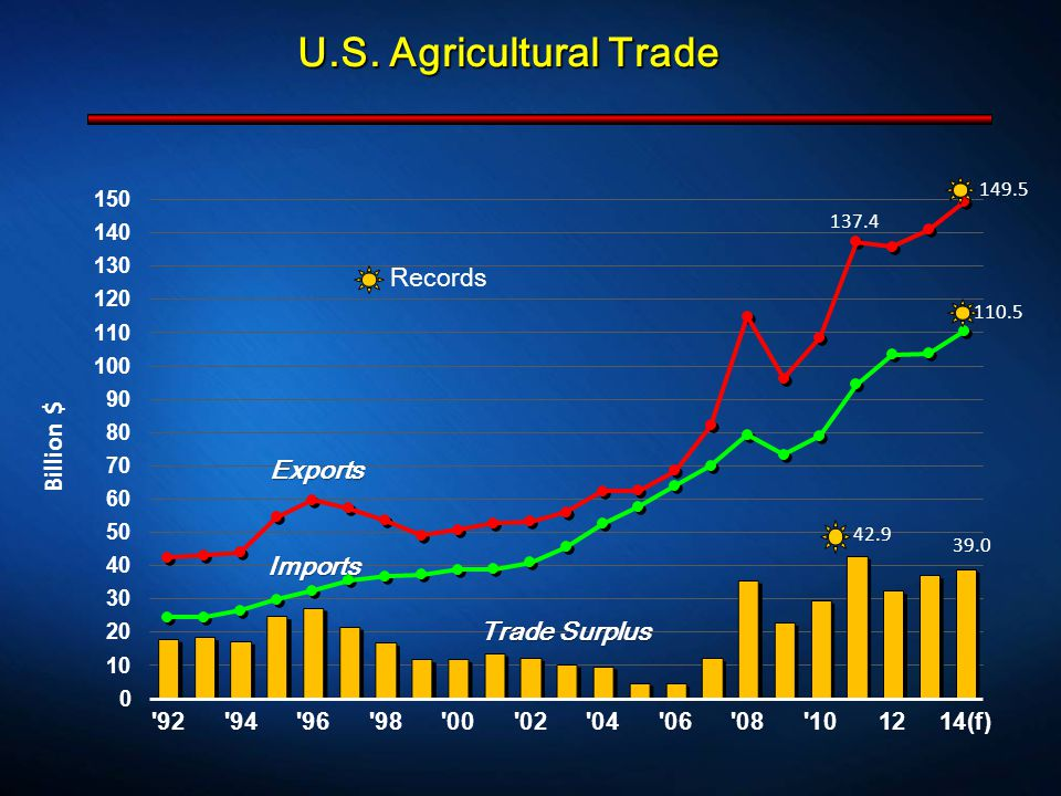 U.S. Agricultural Trade Exports Imports Trade Surplus Records 137.4 110.5 42.9 149.5