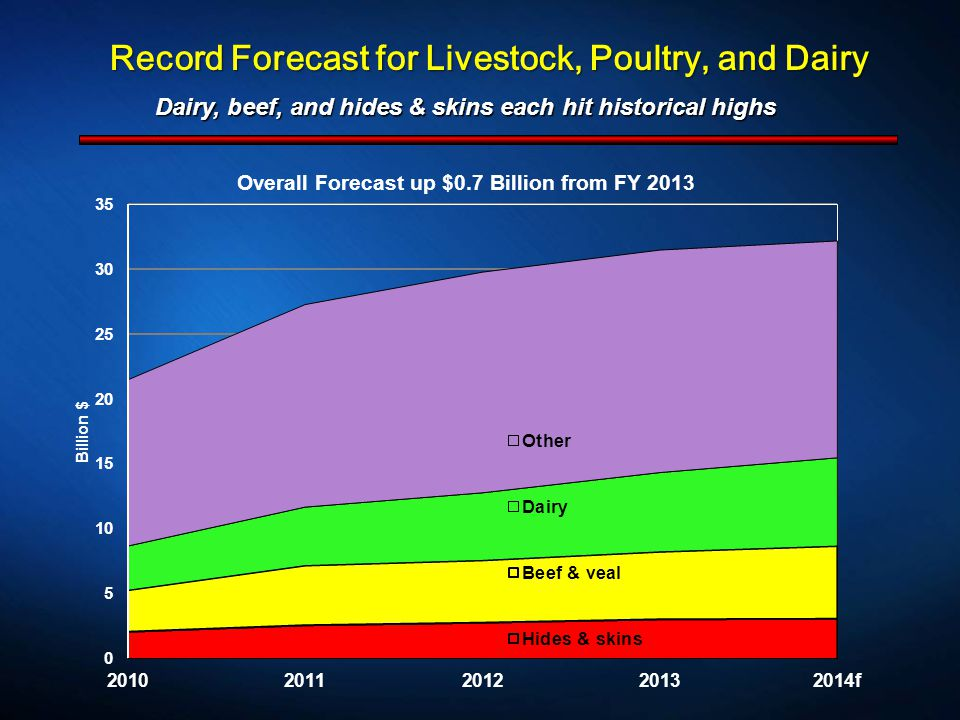 Record Forecast for Livestock, Poultry, and Dairy Dairy, beef, and hides & skins each hit historical highs Dairy, beef, and hides & skins each hit historical highs