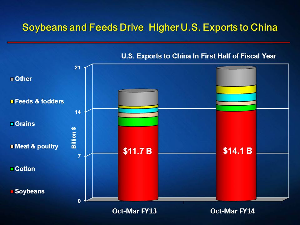 Soybeans and Feeds Drive Higher U.S. Exports to China $11.7 B $14.1 B