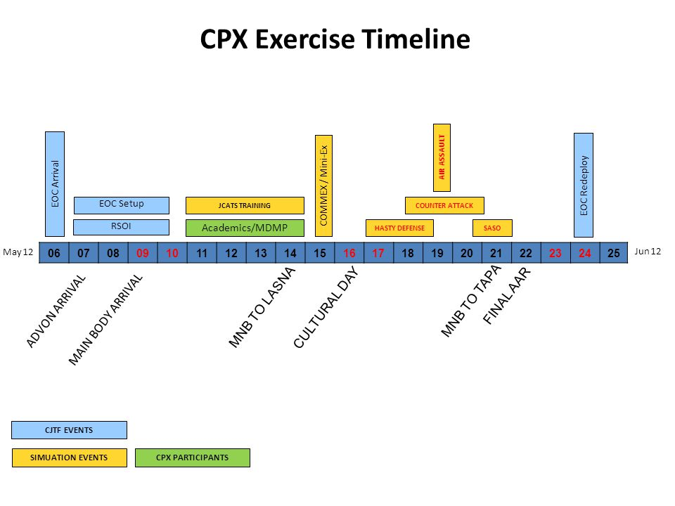 CPX Exercise Timeline CJTF EVENTS SIMUATION EVENTS RSOI May 12 Jun 12 EOC Redeploy EOC Arrival Academics/MDMP COMMEX / Mini-Ex CPX PARTICIPANTS HASTY DEFENSE COUNTER ATTACK SASO CULTURAL DAY EOC Setup FINAL AAR 0607080910111213141516171819202122232425 JCATS TRAINING MAIN BODY ARRIVAL ADVON ARRIVAL MNB TO LASNA AIR ASSAULT MNB TO TAPA