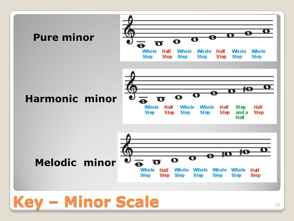 Key – Minor Scale 26 Pure minor Melodic minor Harmonic minor