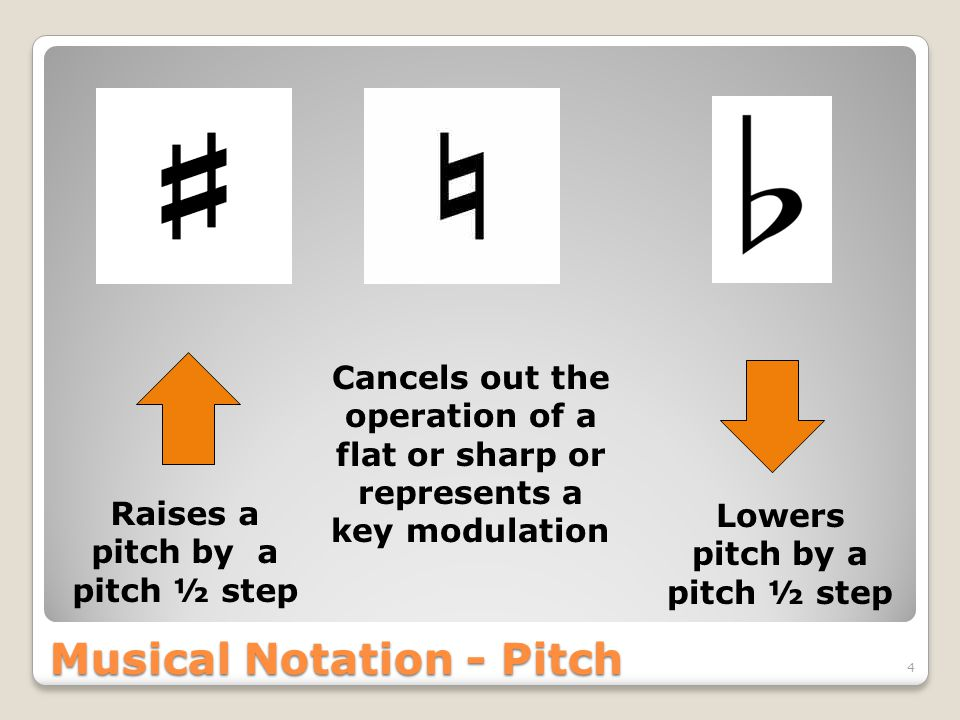 Musical Notation - Pitch 4 Raises a pitch by a pitch ½ step Lowers pitch by a pitch ½ step Cancels out the operation of a flat or sharp or represents a key modulation