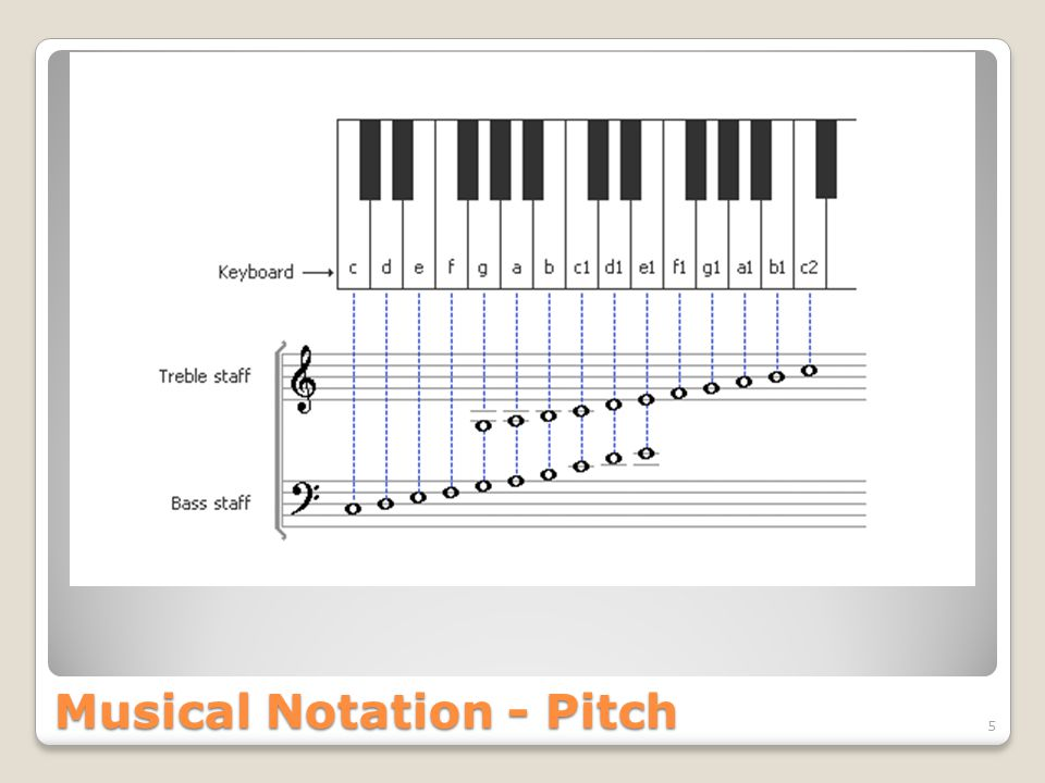 Musical Notation - Pitch 5