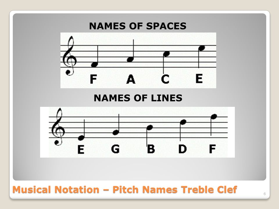 Musical Notation – Pitch Names Treble Clef 6 NAMES OF SPACES NAMES OF LINES
