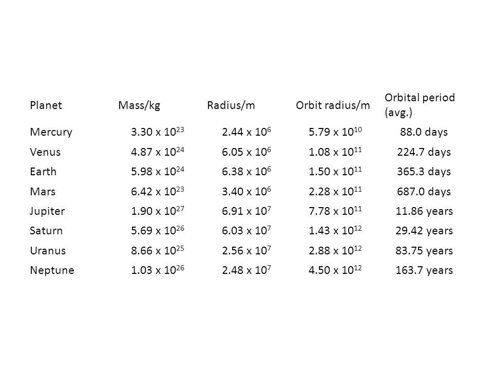PlanetMass/kgRadius/mOrbit radius/m Orbital period (avg.) Mercury3.30 x 10 23 2.44 x 10 6 5.79 x 10 10 88.0 days Venus4.87 x 10 24 6.05 x 10 6 1.08 x