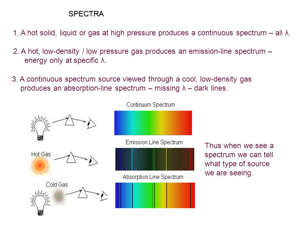 1.A hot solid, liquid or gas at high pressure produces a continuous spectrum – all λ.
