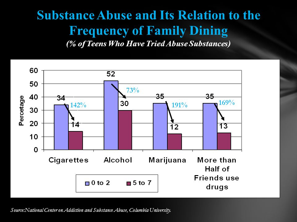 Substance Abuse and Its Relation to the Frequency of Family Dining (% of Teens Who Have Tried Abuse Substances) Source:National Center on Addiction and Substance Abuse, Columbia University.
