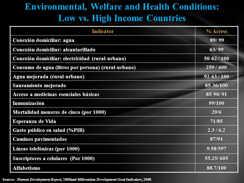 Environmental, Welfare and Health Conditions: Low vs.