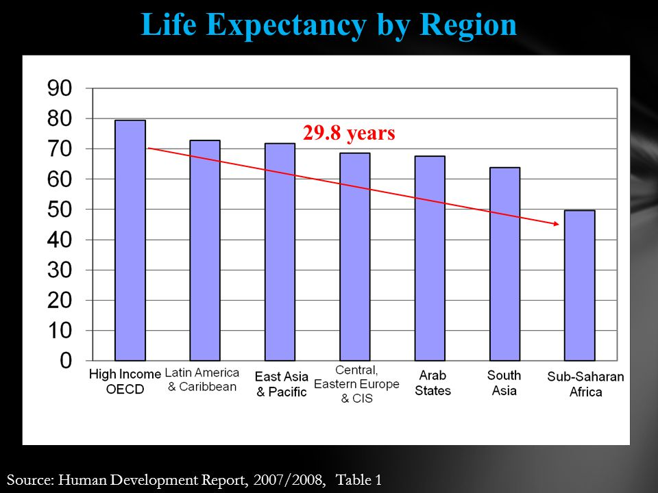 Source: Human Development Report, 2007/2008, Table 1 29.8 years Life Expectancy by Region