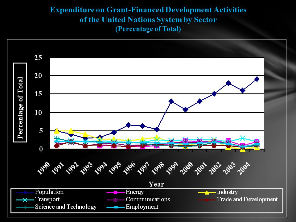 Expenditure on Grant-Financed Development Activities of the United Nations System by Sector (Percentage of Total)