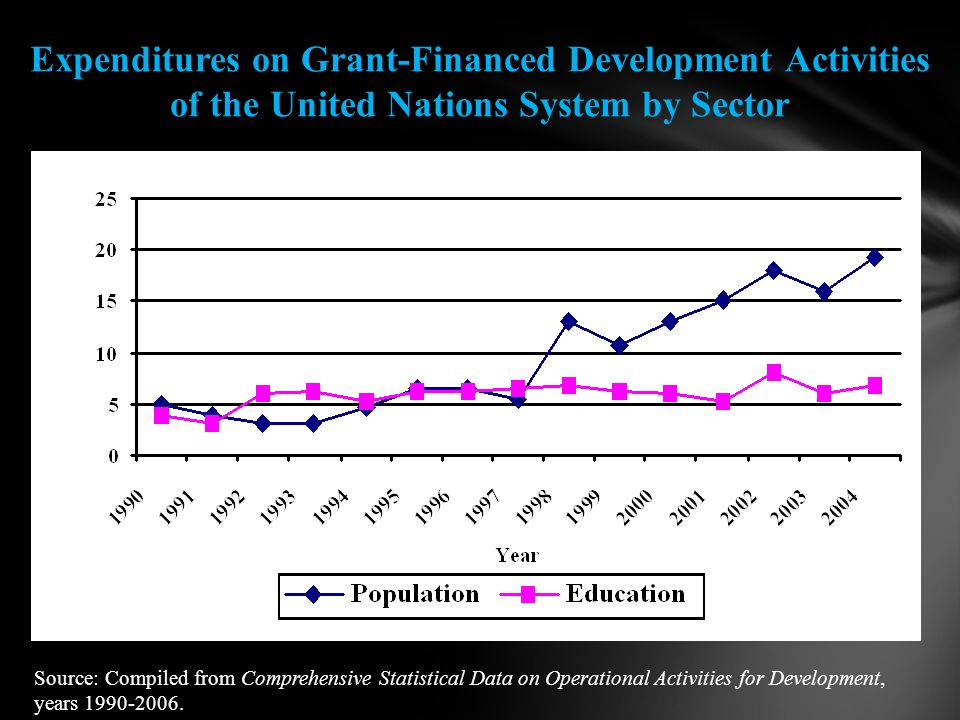 Expenditures on Grant-Financed Development Activities of the United Nations System by Sector Source: Compiled from Comprehensive Statistical Data on Operational Activities for Development, years 1990-2006.