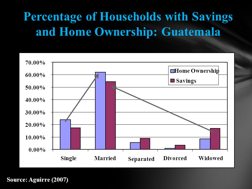 0.00% 10.00% 20.00% 30.00% 40.00% 50.00% 60.00% 70.00% SingleMarried Separated DivorcedWidowed Home Ownership Savings Percentage of Households with Savings and Home Ownership: Guatemala