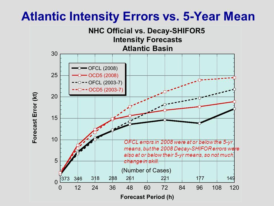 Atlantic Intensity Errors vs.